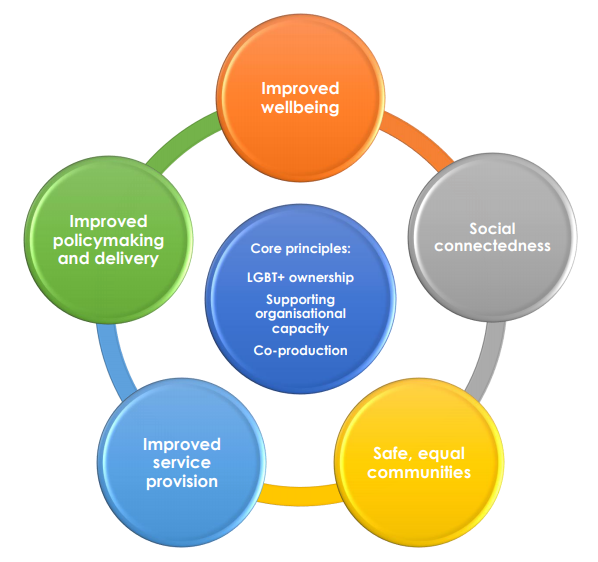 An infograph of the Outcomes Framework